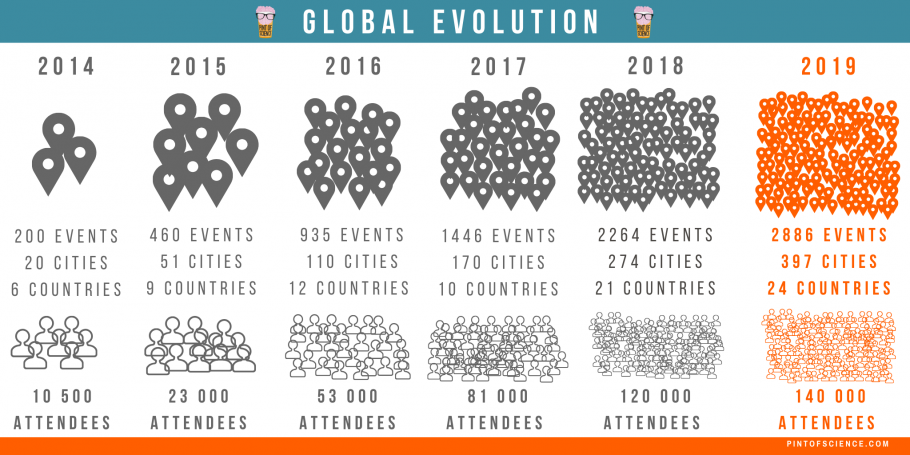 Evolution of Pint of Science Global